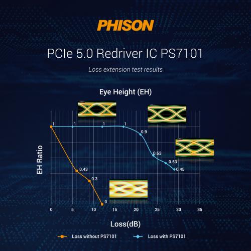 高速传输时代来临 群联推出PCIe 5.0 Redriver高速界面IC